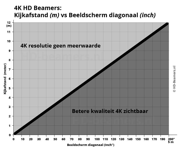 4k-uhd-beamer-kijkafstand-vs-beelddiagonaal 4k resolutie geen meerwaarde - betere kwaliteit 4k zichtbaar