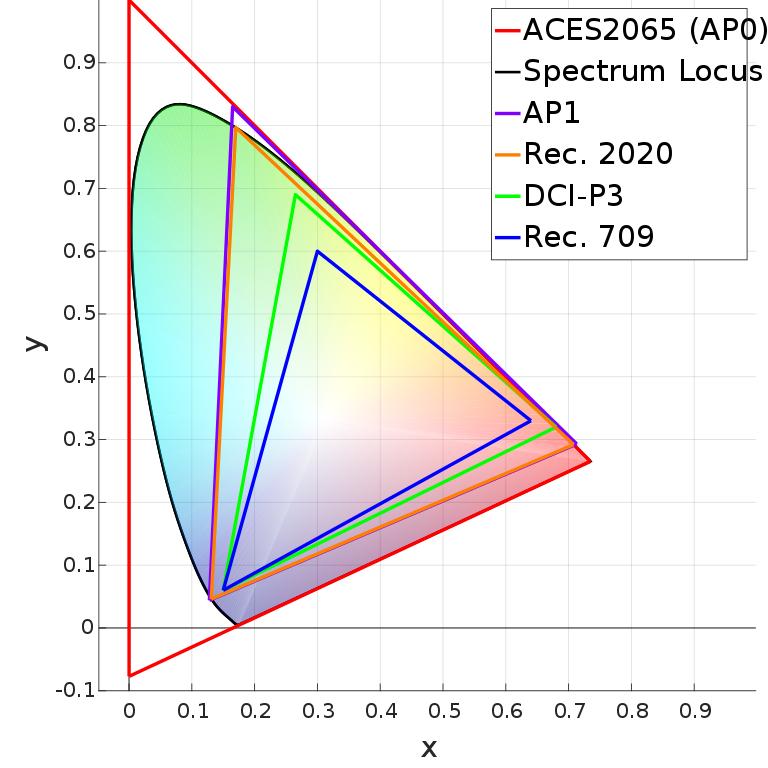 Vergelijking kleurruimte Rec.709 DCI-P3 Rec.2020
